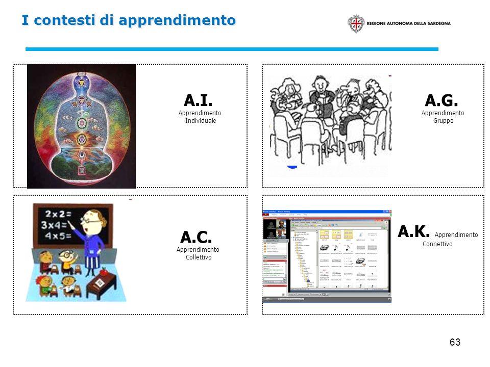 63 I contesti di apprendimento A.I. Apprendimento Individuale A.C. Apprendimento Collettivo A.K. Apprendimento Connettivo A.G. Apprendimento Gruppo