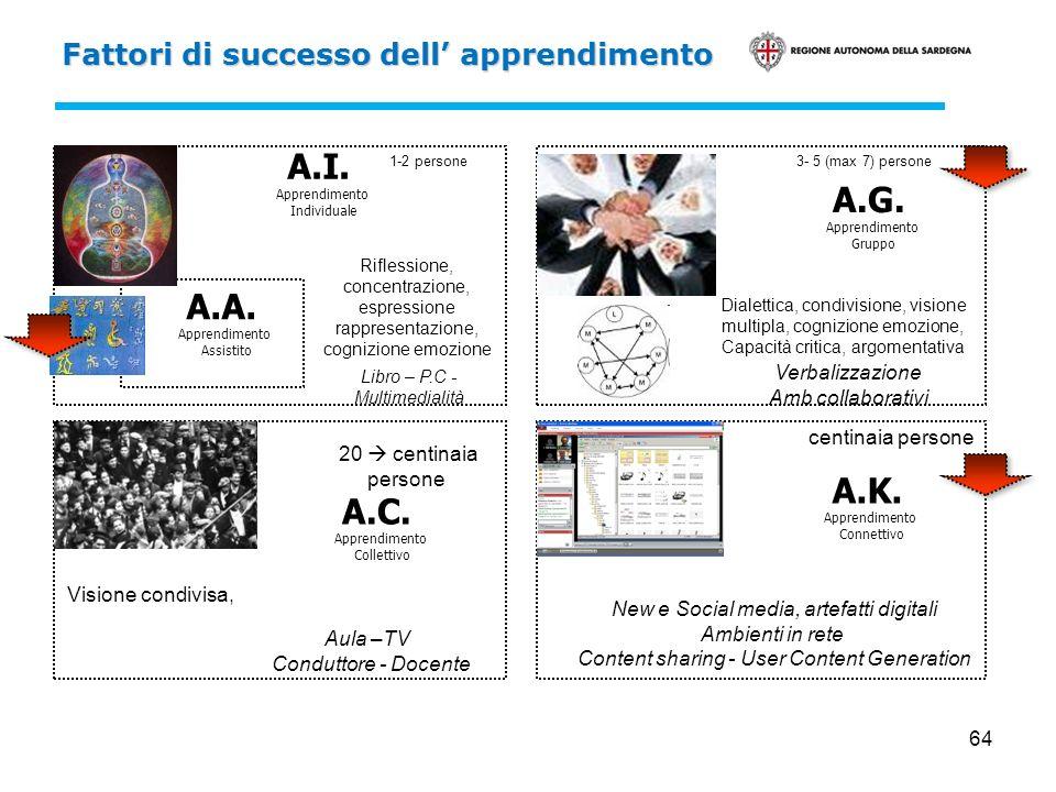 64 Fattori di successo dell apprendimento A.I. Apprendimento Individuale A.G. Apprendimento Gruppo A.C. Apprendimento Collettivo A.K. Apprendimento Co