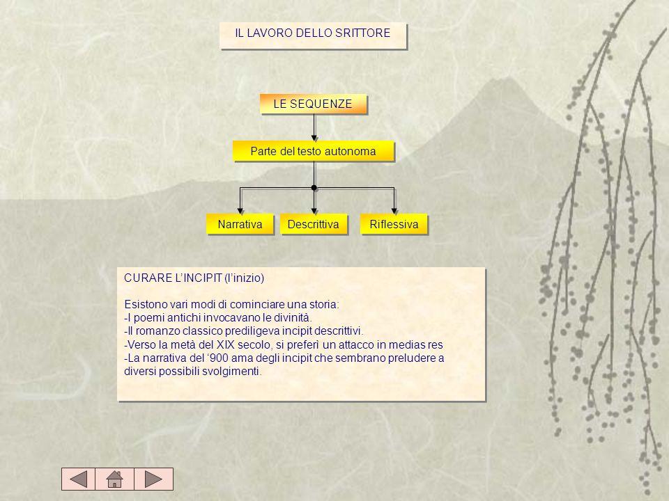 IL LAVORO DELLO SRITTORE LE SEQUENZE Parte del testo autonoma Narrativa Descrittiva Riflessiva CURARE LINCIPIT (linizio) Esistono vari modi di cominci