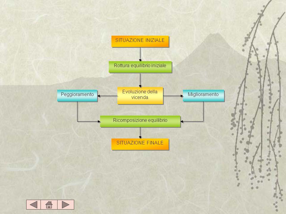 SITUAZIONE INIZIALE Peggioramento Evoluzione della vicenda Ricomposizione equilibrio Miglioramento Rottura equilibrio iniziale SITUAZIONE FINALE