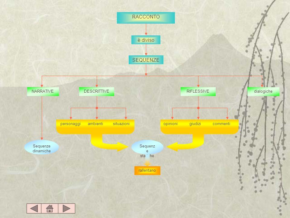 RACCONTO ambientipersonaggiopinioni RIFLESSIVE situazioni DESCRITTIVE è diviso NARRATIVEdialogiche SEQUENZE giudizicommenti Sequenz e statiche Sequenz