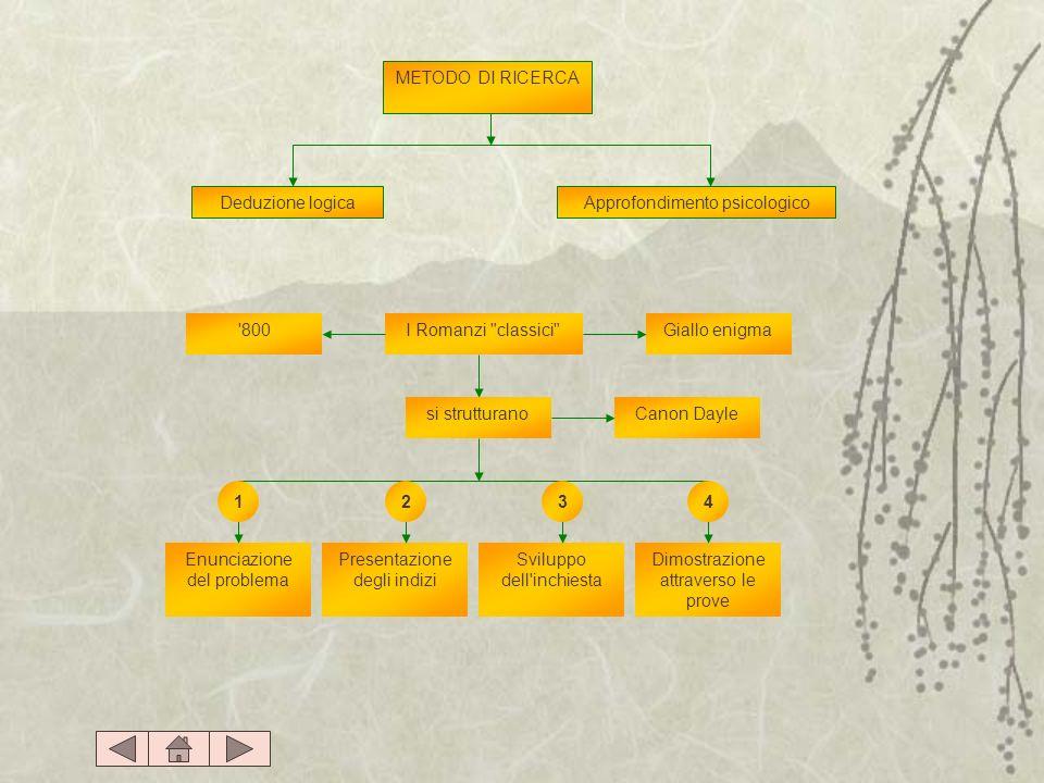 METODO DI RICERCA Deduzione logica Approfondimento psicologico Enunciazione del problema Presentazione degli indizi Sviluppo dell'inchiesta Dimostrazi
