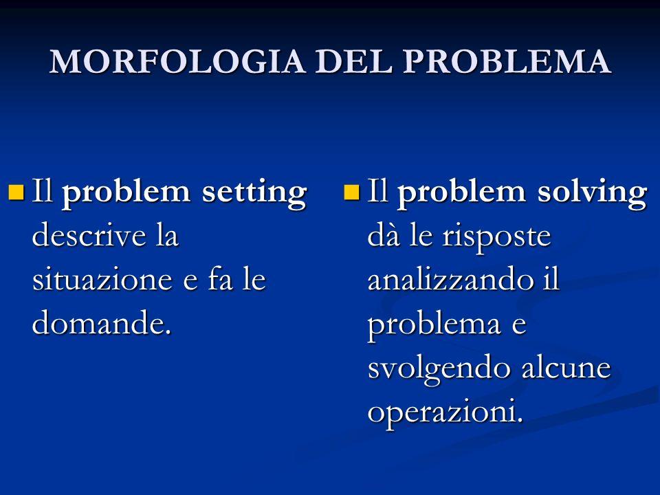 Problem settingProblem solvingEsempio Problema posto beneProblema risolto beneMessner conquista vetta Problema posto beneProblema risolto maleTitanic