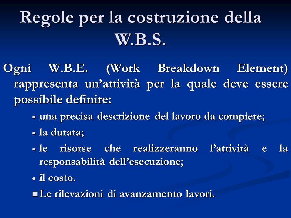 PIANIFICAZIONE W.B.S. (Work Breakdown Structure) Con la WBS si individuano le singole attività e si assegnano alle persone che dovranno svolgerle. Si