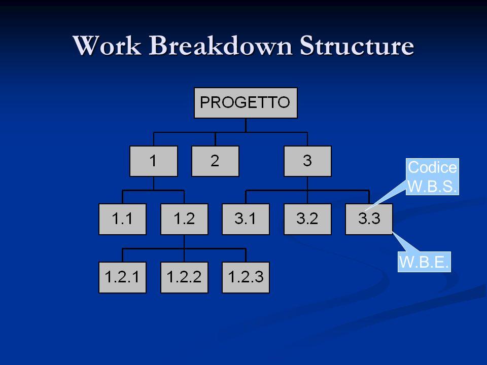 Ogni W.B.E. (Work Breakdown Element) rappresenta unattività per la quale deve essere possibile definire: una precisa descrizione del lavoro da compier