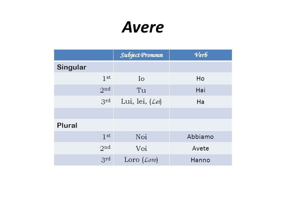 Avere Subject PronounVerb Singular 1 st Io Ho 2 nd Tu Hai 3 rd Lui, lei, ( Lei ) Ha Plural 1 st Noi Abbiamo 2 nd Voi Avete 3 rd Loro ( Loro ) Hanno