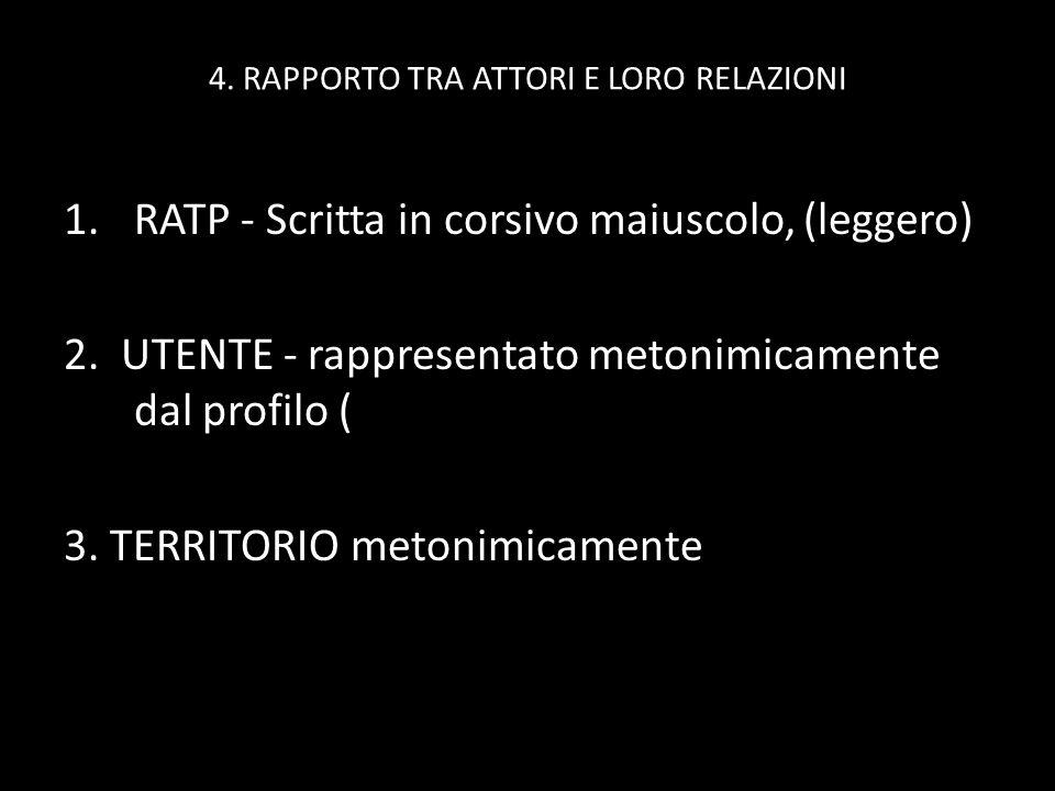 4. RAPPORTO TRA ATTORI E LORO RELAZIONI 1.RATP - Scritta in corsivo maiuscolo, (leggero) 2. UTENTE - rappresentato metonimicamente dal profilo ( 3. TE
