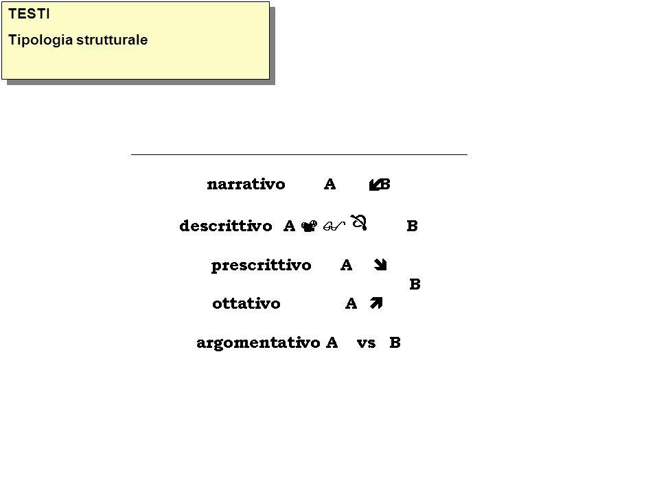TESTI Tipologia strutturale TESTI Tipologia strutturale
