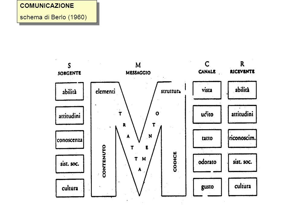 COMUNICAZIONE schema di Berlo (1960) COMUNICAZIONE schema di Berlo (1960)