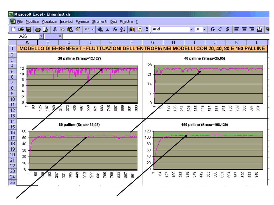 Analogia tra modello di Ehrenfest e sistemi chimico-fisici suscettibili devoluzione verso stati dequilibrio