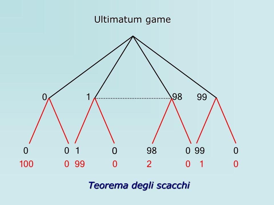 Ultimatum game 0 1 98 99 0 0 009899 100 0 9902010 1 0 Teorema degli scacchi