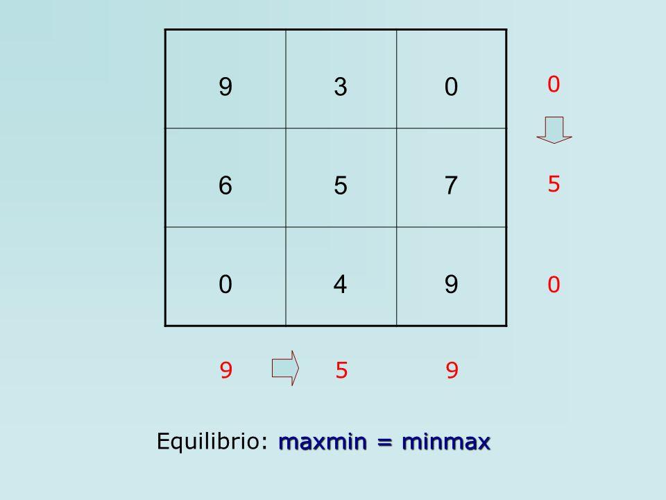 930 657 049 0 5 0 95 9 maxmin = minmax Equilibrio: maxmin = minmax