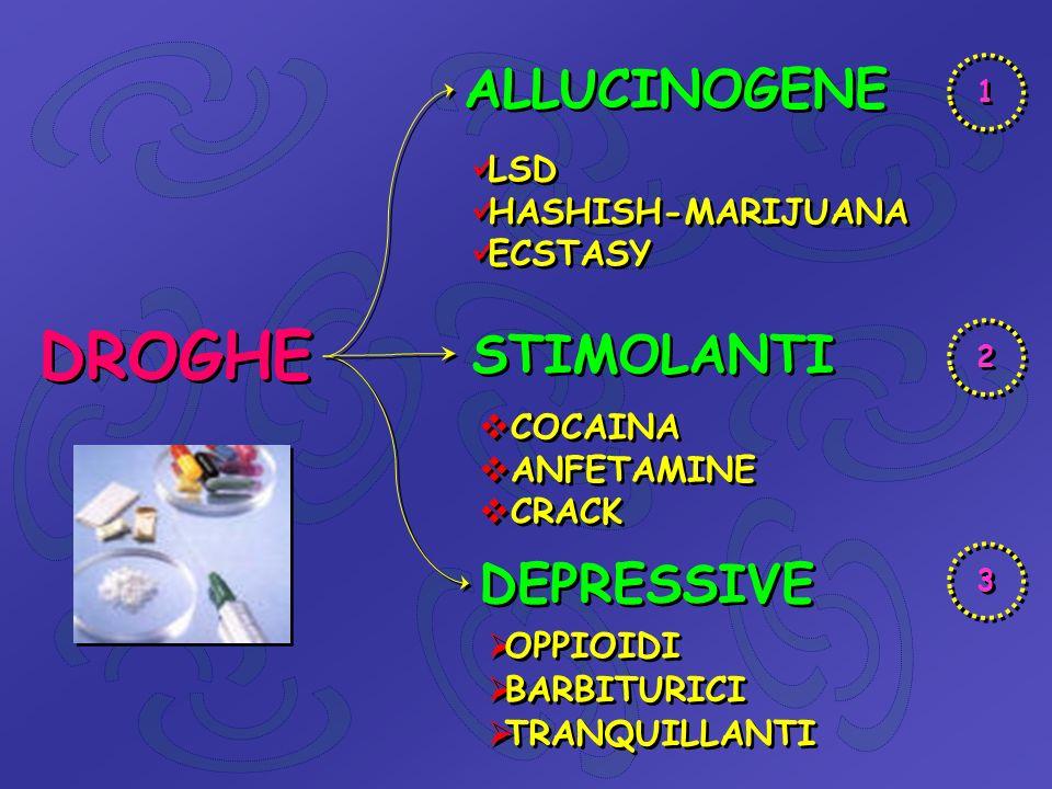 ALLUCINOGENI-LSD LSD è un derivato sintetico di un fungo parassita.