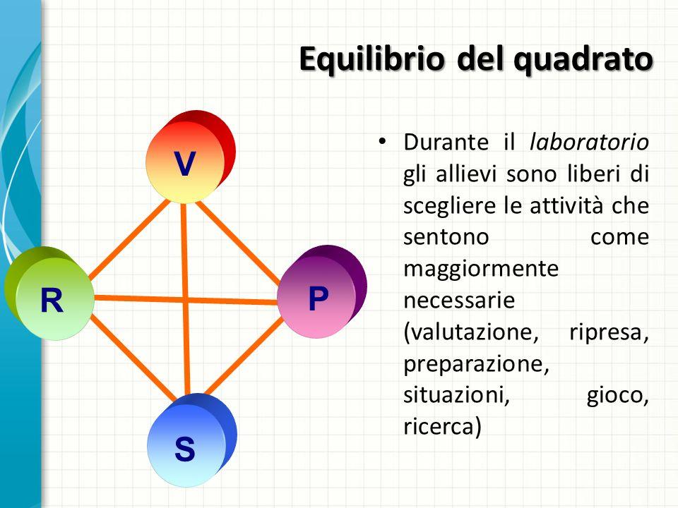 Equilibrio del quadrato Durante il laboratorio gli allievi sono liberi di scegliere le attività che sentono come maggiormente necessarie (valutazione,