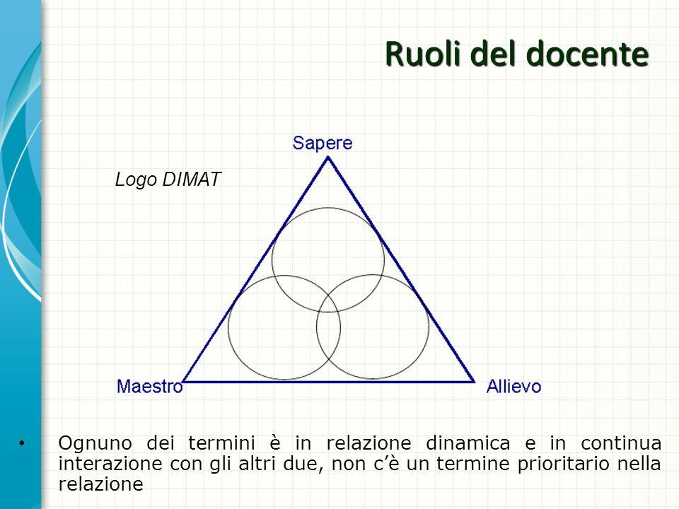 Logo DIMAT Ognuno dei termini è in relazione dinamica e in continua interazione con gli altri due, non cè un termine prioritario nella relazione Ruoli