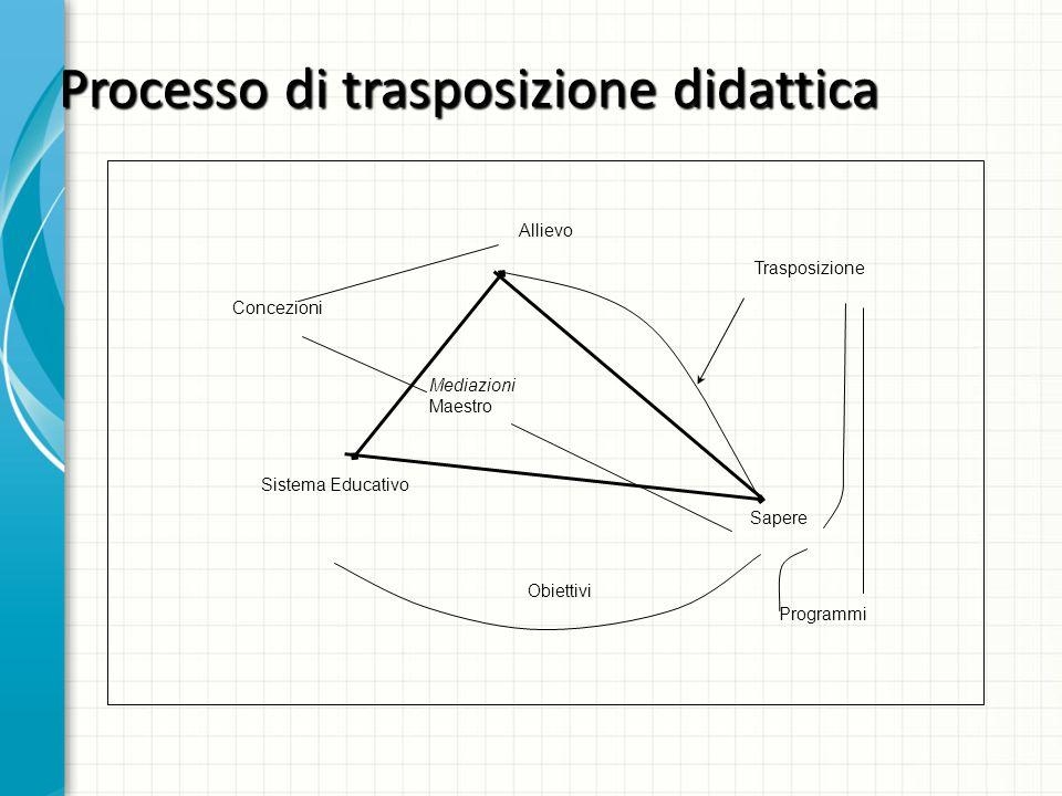 Processo di trasposizione didattica Allievo Sapere Sistema Educativo Trasposizione Obiettivi Programmi Concezioni Mediazioni Maestro