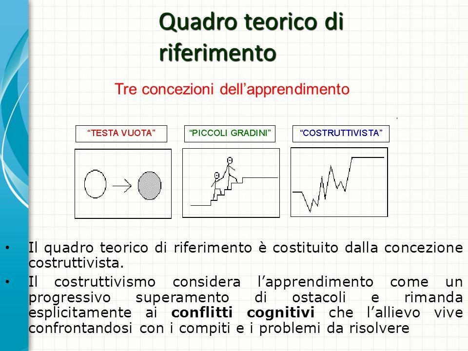 Quadro teorico di riferimento Il quadro teorico di riferimento è costituito dalla concezione costruttivista. Il costruttivismo considera lapprendiment