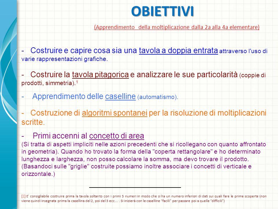 OBIETTIVI (Apprendimento della moltiplicazione dalla 2a alla 4a elementare) [1] E' consigliabile costruire prima la tavola soltanto con i primi 5 nume