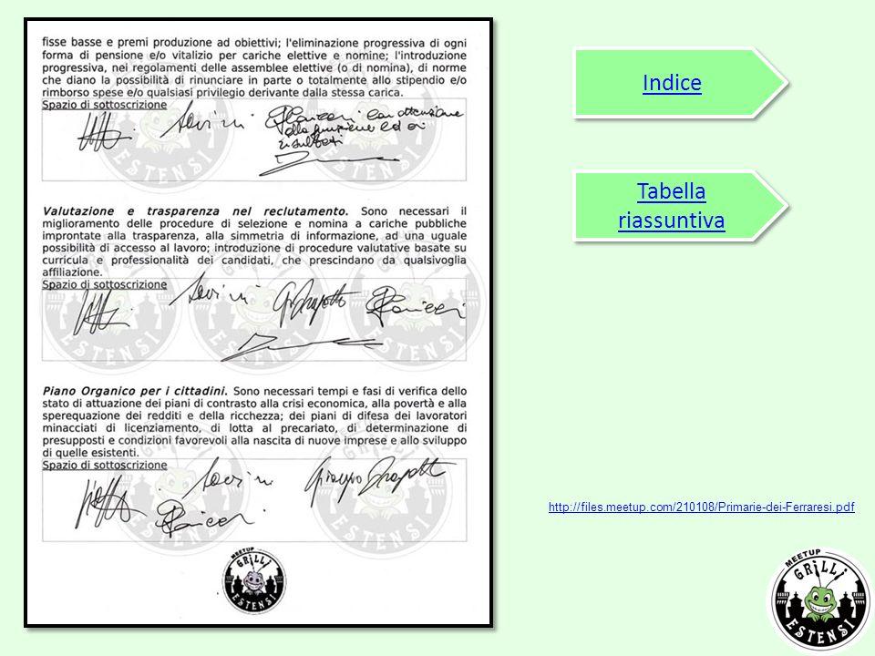 Indice Tabella riassuntiva Tabella riassuntiva http://files.meetup.com/210108/Primarie-dei-Ferraresi.pdf