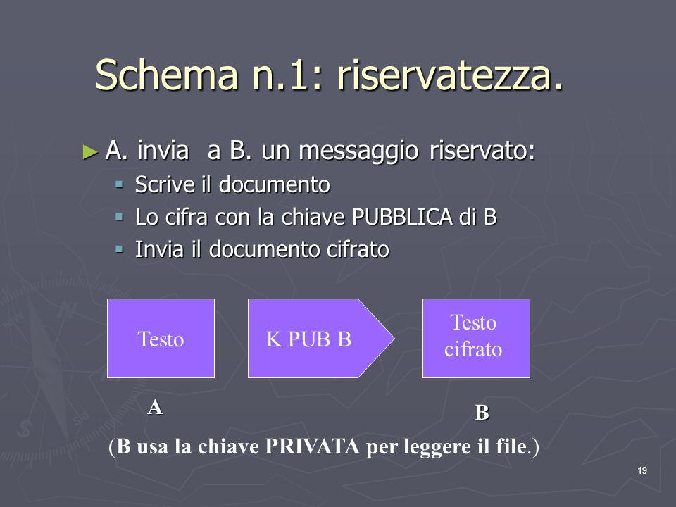 19 Schema n.1: riservatezza. A. invia a B. un messaggio riservato: A. invia a B. un messaggio riservato: Scrive il documento Scrive il documento Lo ci