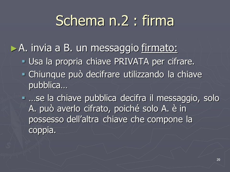 20 Schema n.2 : firma A. invia a B. un messaggio firmato: A. invia a B. un messaggio firmato: Usa la propria chiave PRIVATA per cifrare. Usa la propri