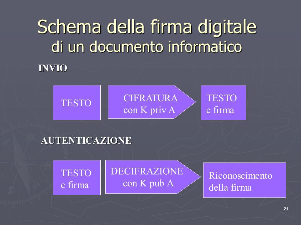 21 Schema della firma digitale di un documento informatico TESTO CIFRATURA con K priv A TESTO e firma INVIO DECIFRAZIONE con K pub A TESTO e firma Ric