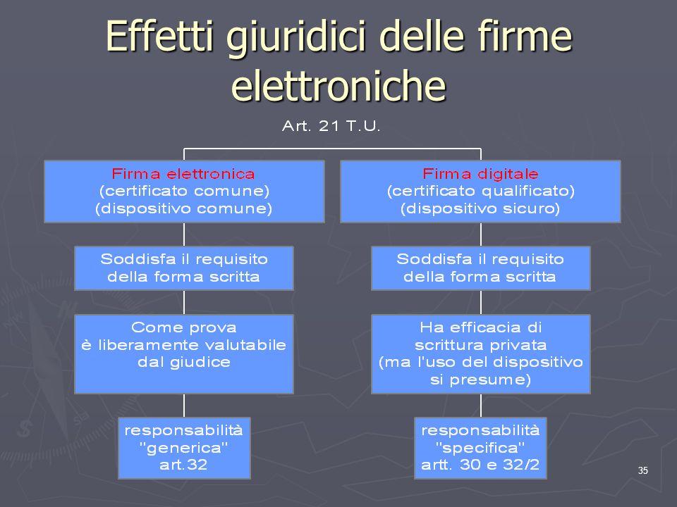 35 Effetti giuridici delle firme elettroniche