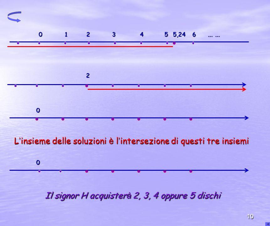 10 0 1 2 3 4 5 5,24 6 … … 2 0 L insieme delle soluzioni è l intersezione di questi tre insiemi 0 Il signor H acquister à 2, 3, 4 oppure 5 dischi