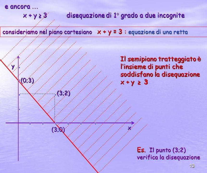 13 e ancora … e ancora … x + y 3 disequazione di 1° grado a due incognite consideriamo nel piano cartesiano x + y = 3: equazione di una retta consideriamo nel piano cartesiano x + y = 3 : equazione di una retta Il semipiano tratteggiato è l insieme di punti che soddisfano la disequazione x + y 3 (0;3) (3;0) x y (3;2) Es.