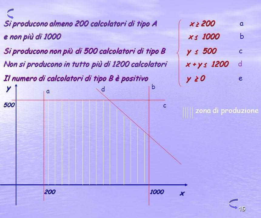 15 Si producono almeno 200 calcolatori di tipo A x 200 Si producono almeno 200 calcolatori di tipo A x 200 a e non più di 1000 x 1000 e non più di 1000 x 1000 b Si producono non pi ù di 500 calcolatori di tipo B y 500 Si producono non pi ù di 500 calcolatori di tipo B y 500 c Non si producono in tutto più di 1200 calcolatori x + y 1200 Non si producono in tutto più di 1200 calcolatori x + y 1200 d Il numero di calcolatori di tipo B è positivo y 0 Il numero di calcolatori di tipo B è positivo y 0 e x y 200 500 1000 d b c a zona di produzione