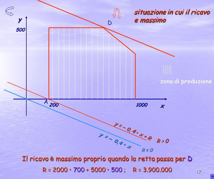 17 zona di produzione x y 200 500 1000 situazione in cui il ricavo e massimo D A y = – 0,4 x Il ricavo è massimo proprio quando la retta passa per D R = 2000 700 + 5000 500 ; R = 3.900.000 y = – 0, 4 x + R R = 0 R > 0