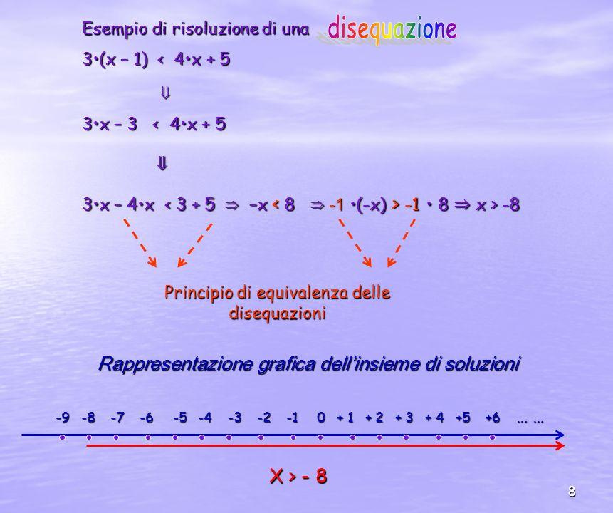8 Esempio di risoluzione di una 3(x – 1) < 4x + 5 3x – 3 < 4x + 5 3x – 4x -1 8 x > -8 Principio di equivalenza delle disequazioni Rappresentazione grafica dellinsieme di soluzioni -9 -8 -7 -6 -5 -4 -3 -2 -1 0 + 1 + 2 + 3 + 4 +5 +6 … … X > - 8