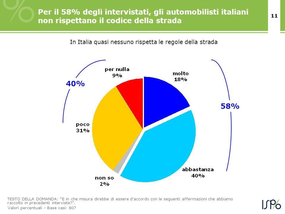 11 Per il 58% degli intervistati, gli automobilisti italiani non rispettano il codice della strada TESTO DELLA DOMANDA: E in che misura direbbe di ess