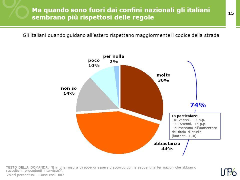 15 Ma quando sono fuori dai confini nazionali gli italiani sembrano più rispettosi delle regole TESTO DELLA DOMANDA: E in che misura direbbe di essere