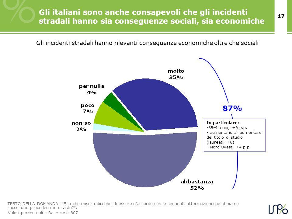 17 Gli italiani sono anche consapevoli che gli incidenti stradali hanno sia conseguenze sociali, sia economiche TESTO DELLA DOMANDA: E in che misura d