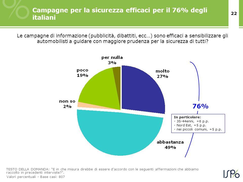 22 Campagne per la sicurezza efficaci per il 76% degli italiani TESTO DELLA DOMANDA: E in che misura direbbe di essere daccordo con le seguenti afferm
