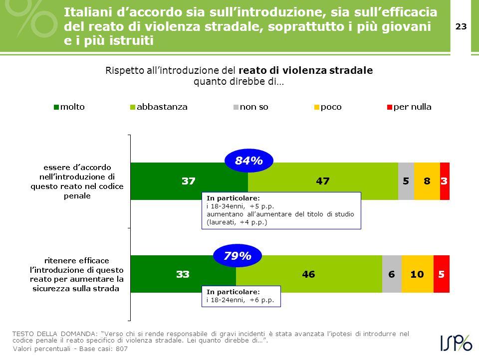 23 Italiani daccordo sia sullintroduzione, sia sullefficacia del reato di violenza stradale, soprattutto i più giovani e i più istruiti TESTO DELLA DO