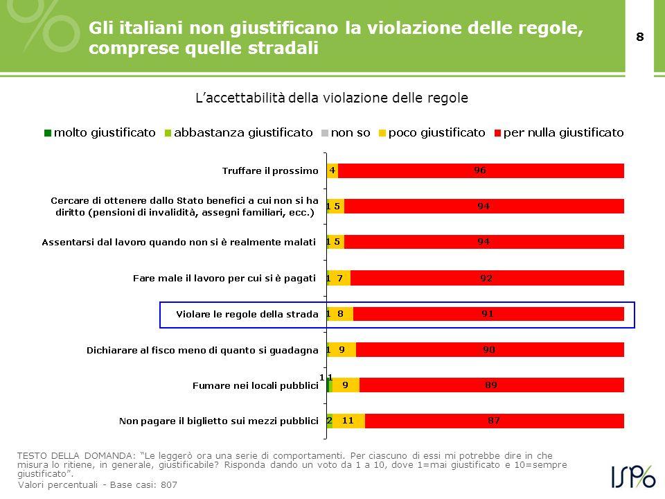 8 Gli italiani non giustificano la violazione delle regole, comprese quelle stradali TESTO DELLA DOMANDA: Le leggerò ora una serie di comportamenti. P