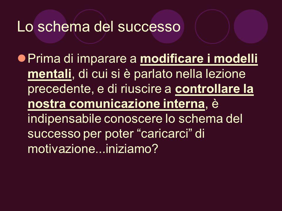 Lo schema del successo Prima di imparare a modificare i modelli mentali, di cui si è parlato nella lezione precedente, e di riuscire a controllare la