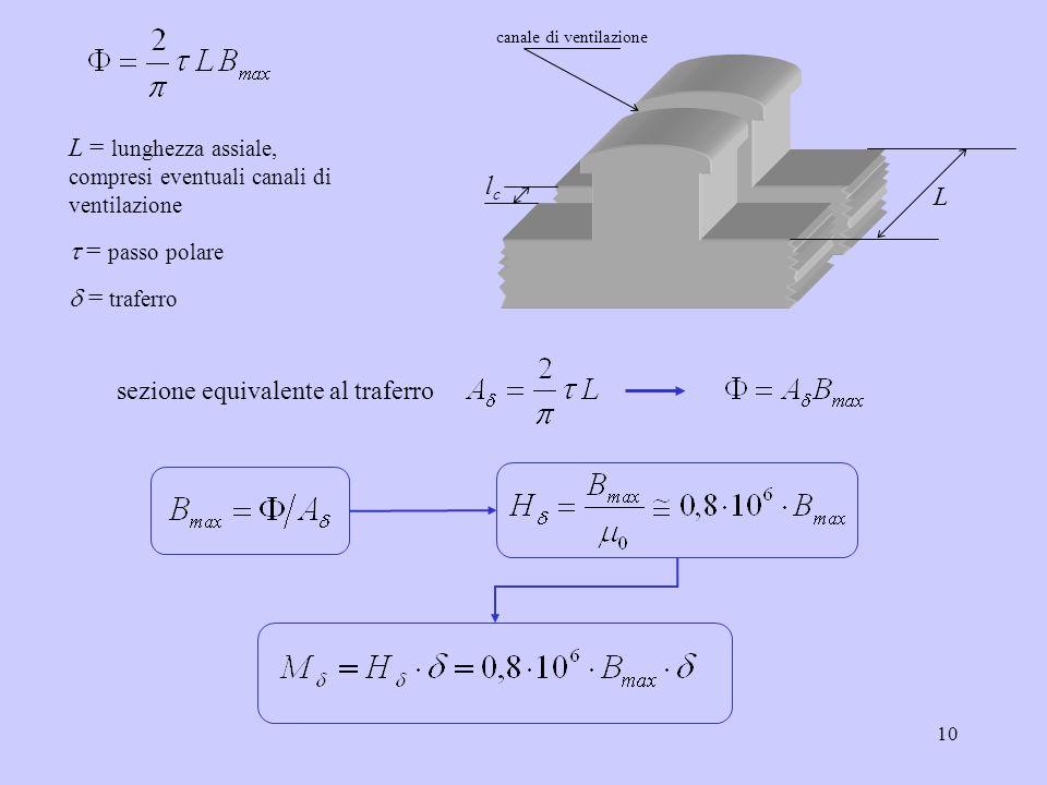 10 L = lunghezza assiale, compresi eventuali canali di ventilazione = passo polare = traferro sezione equivalente al traferro L lclc canale di ventila