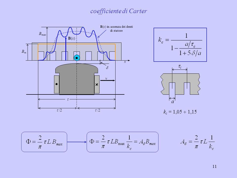 11 c a k c = 1,05 1,15 coefficiente di Carter B max B(x)B(x) BmBm x v /2 B(x) in assenza dei denti di statore