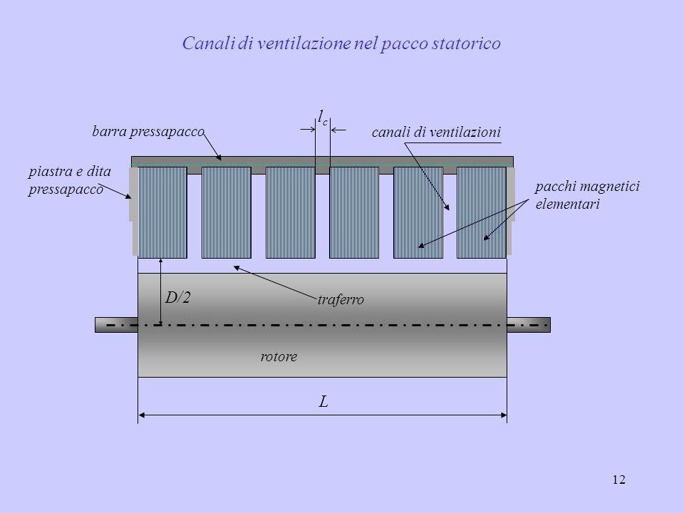12 Canali di ventilazione nel pacco statorico D/2 L canali di ventilazioni pacchi magnetici elementari traferro piastra e dita pressapacco barra press