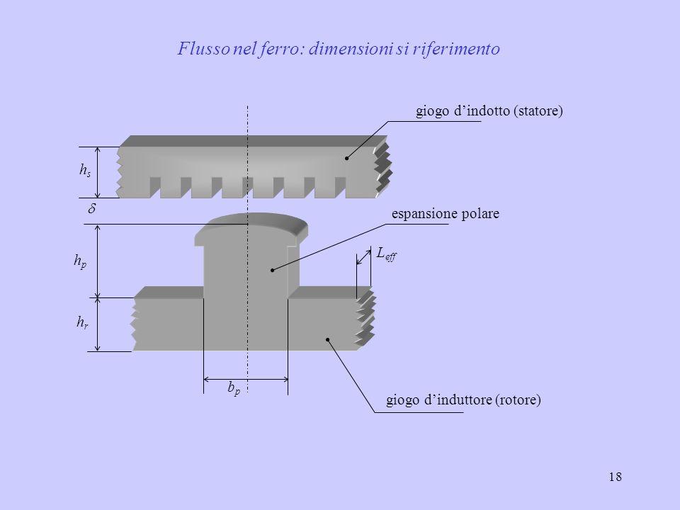 18 Flusso nel ferro: dimensioni si riferimento hphp hshs hrhr bpbp L eff giogo dinduttore (rotore) espansione polare giogo dindotto (statore)