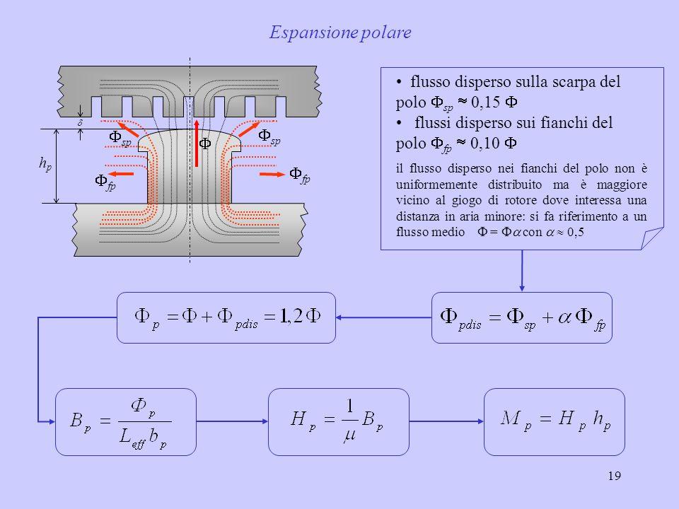 19 sp fp hphp Espansione polare flusso disperso sulla scarpa del polo sp 0,15 flussi disperso sui fianchi del polo fp 0,10 il flusso disperso nei fian