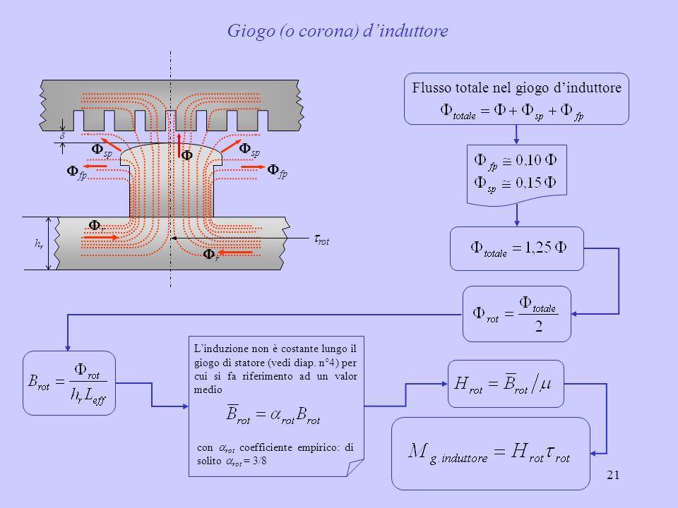 21 Giogo (o corona) dinduttore Flusso totale nel giogo dinduttore hrhr r r fp sp rot Linduzione non è costante lungo il giogo di statore (vedi diap. n