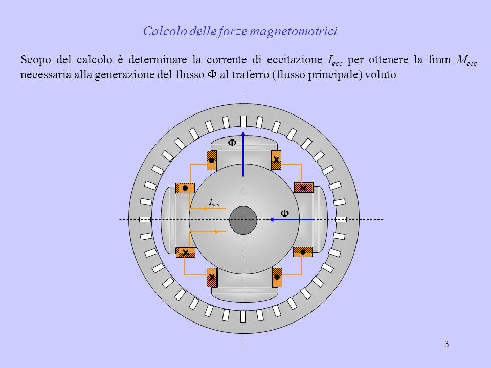 3 I ecc Scopo del calcolo è determinare la corrente di eccitazione I ecc per ottenere la fmm M ecc necessaria alla generazione del flusso al traferro