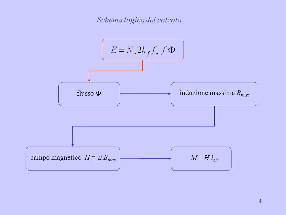 4 flusso induzione massima B max campo magnetico H = B max M = H l cir Schema logico del calcolo