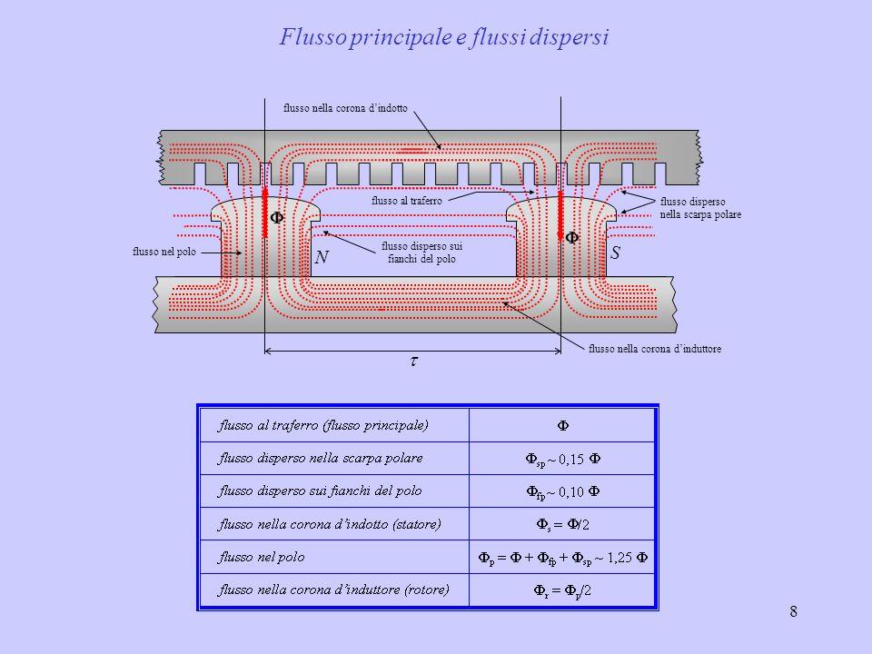 8 N S flusso disperso nella scarpa polare flusso disperso sui fianchi del polo flusso nella corona dinduttore flusso nella corona dindotto flusso al t