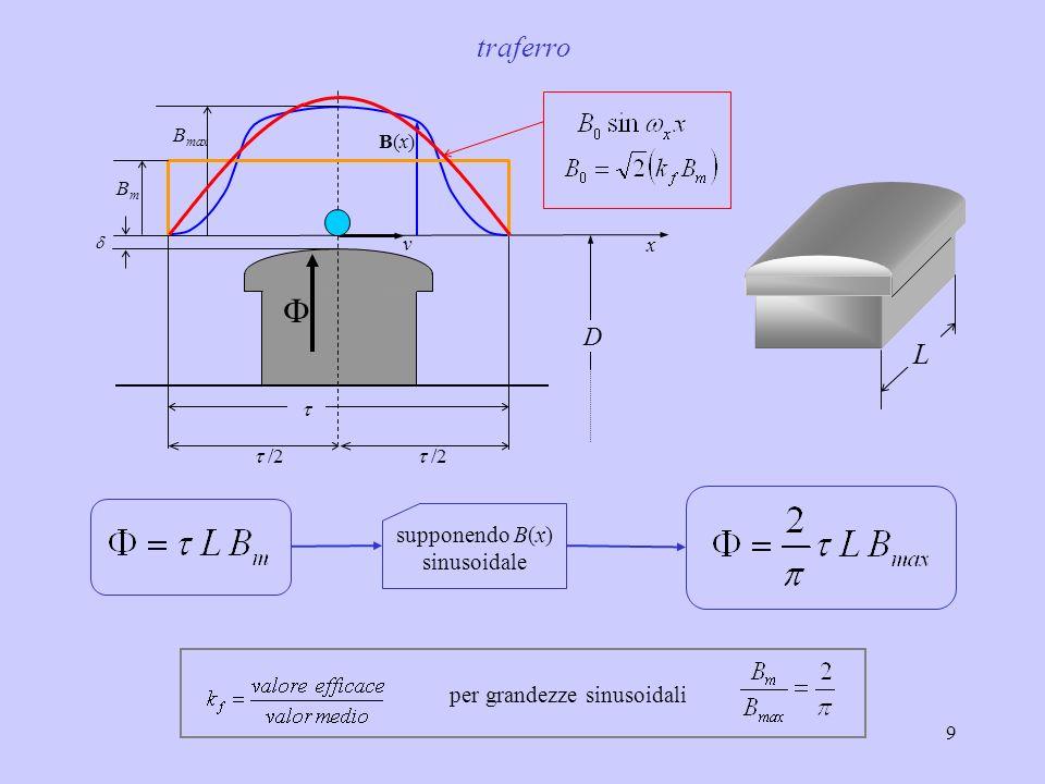 9 L traferro per grandezze sinusoidali B max B(x)B(x) x v /2 BmBm D supponendo B(x) sinusoidale