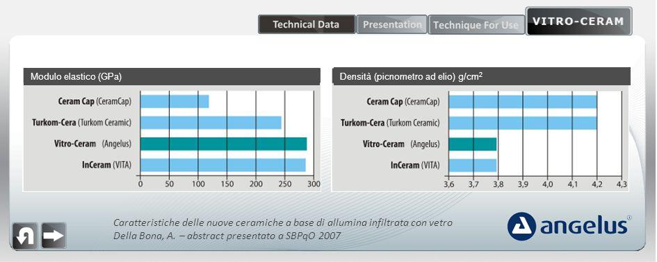 Caratteristiche delle nuove ceramiche a base di allumina infiltrata con vetro Della Bona, A. – abstract presentato a SBPqO 2007 Modulo elastico (GPa)